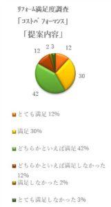 リフォーム満足度調査2